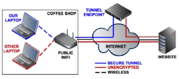 VPN tunnel over public Wi-Fi