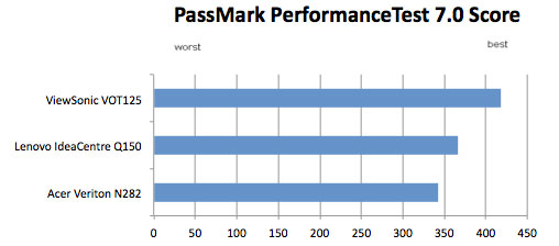 PassMark benchmark results