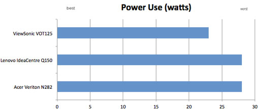 power use results