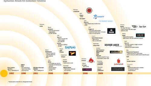 Symantec's toolkits timeline