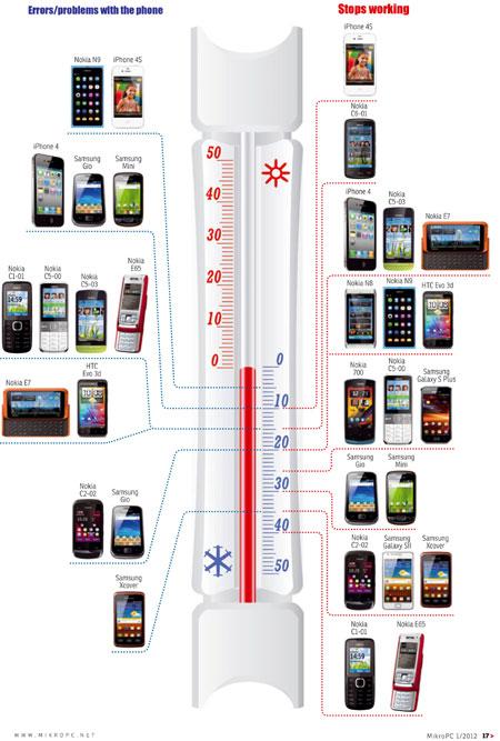 Phones below freezing