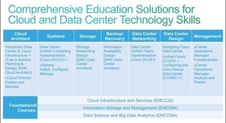 Emc and vmware team up for big data training computer dealer news
