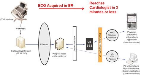 DCVAMC's Automated EKG Process with mVisum