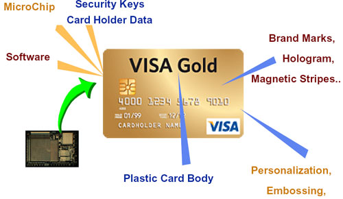 Visa Chip card