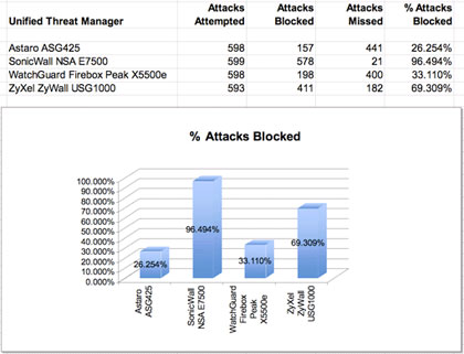 Attacks attempted and blocked