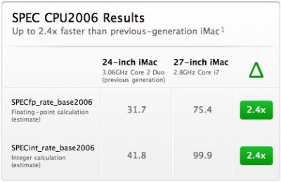 iMac test results