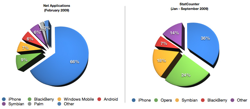 Browser market share; click for full-size image.
