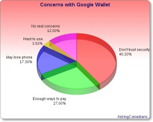 Google Wallet concerns
