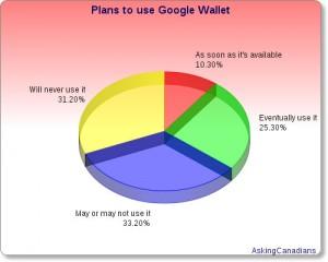 Google Wallet Plans