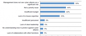 (Image: Sophos and Ponemon). Challenges to an SMB's IT security posture. Click to enlarge.